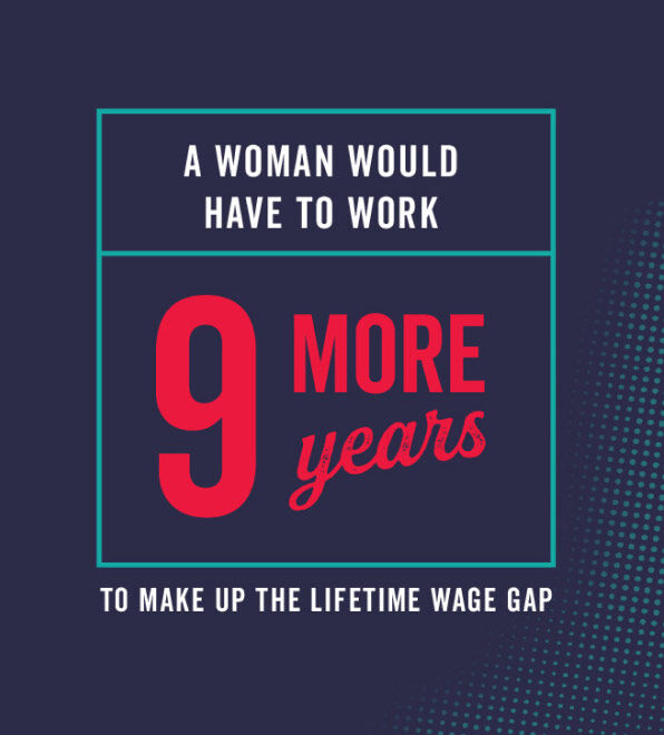 A woman would have to work 9 more years to make up the lifetime wage gap