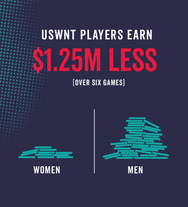 USWNT players earn $1.25M less over 6 games